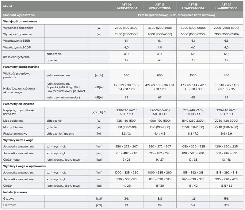 Dane techniczne klimatyzator Hisense MINI APPLE PIE